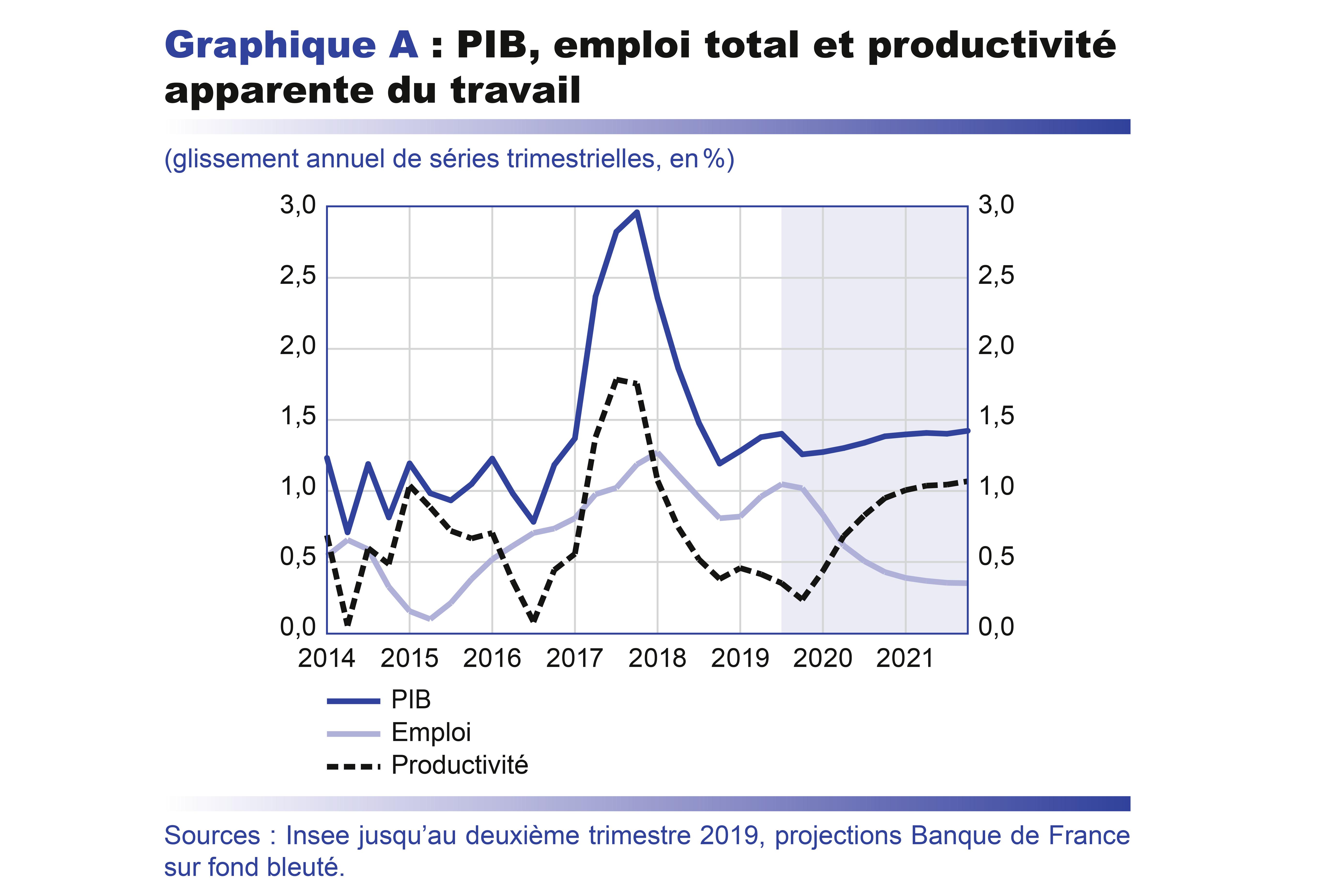 Projections Macroeconomiques Septembre 2019 Banque De France
