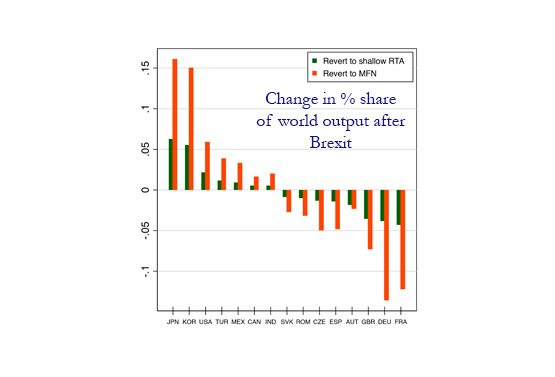 GR1: Change in % share of world output after Brexit