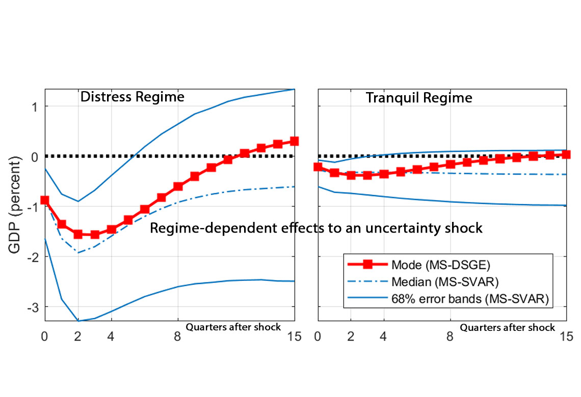 Regime-Dependent Effects of Uncertainty Shocks: A Structural Interpretation
