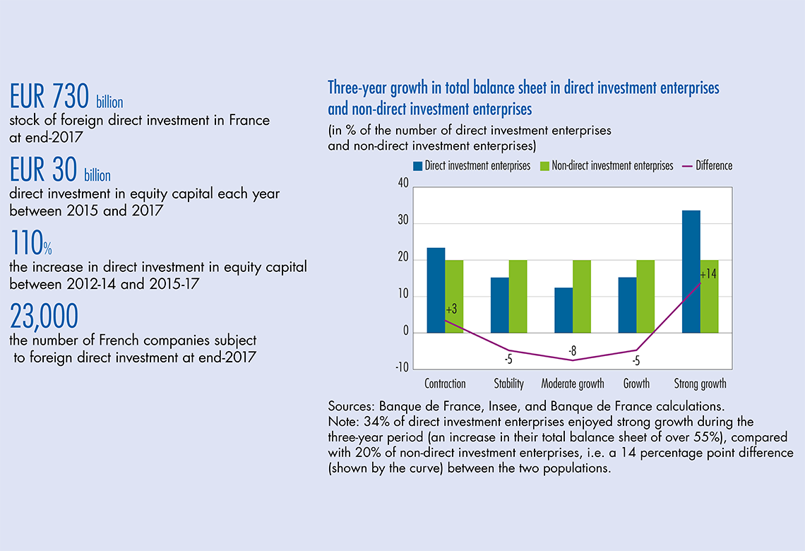 Foreign direct investment in France goes to both the most robust and the most fragile companies