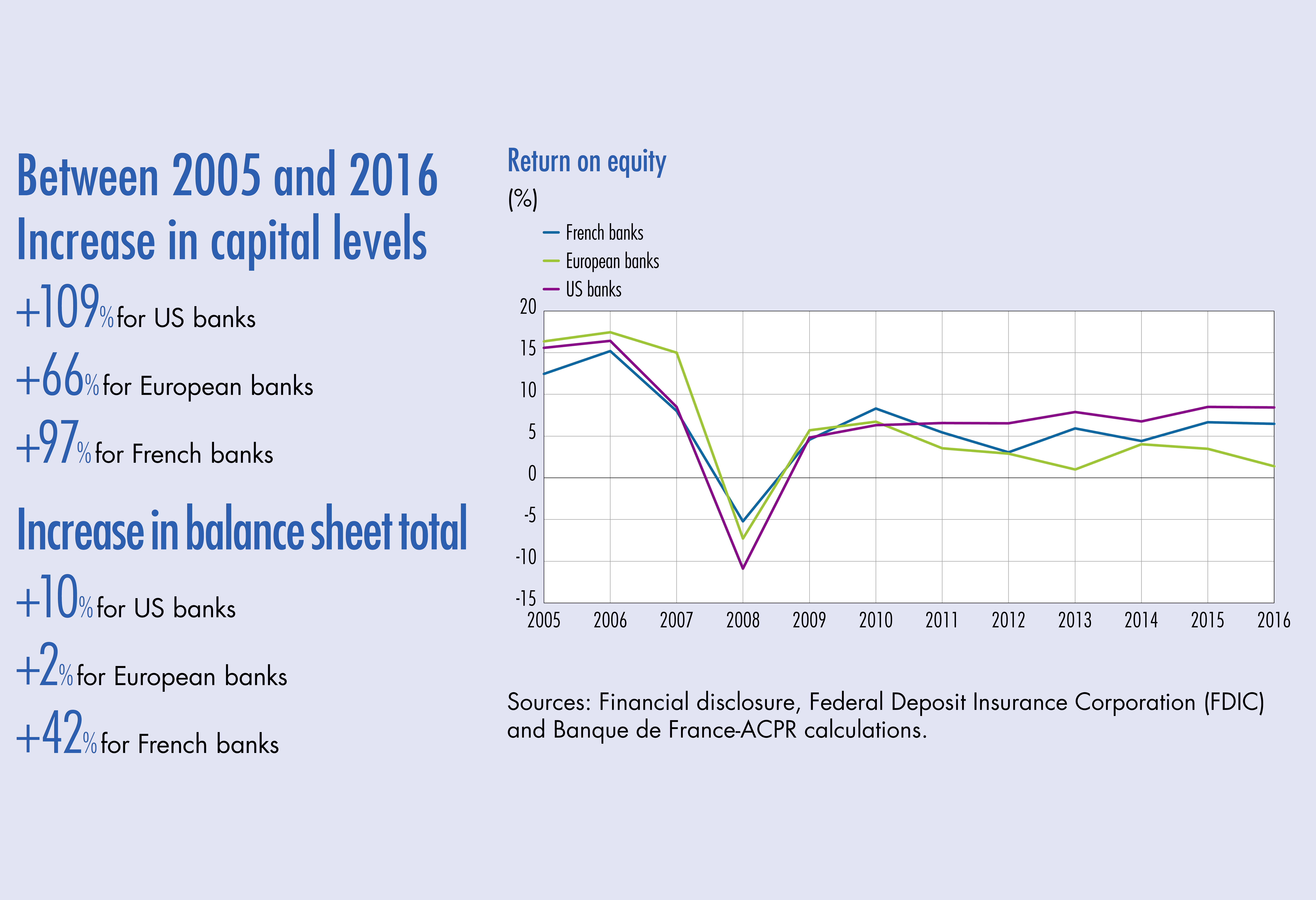Chart: Between 2005 and 2016 Increase in capital levels - Increase in balance sheet total