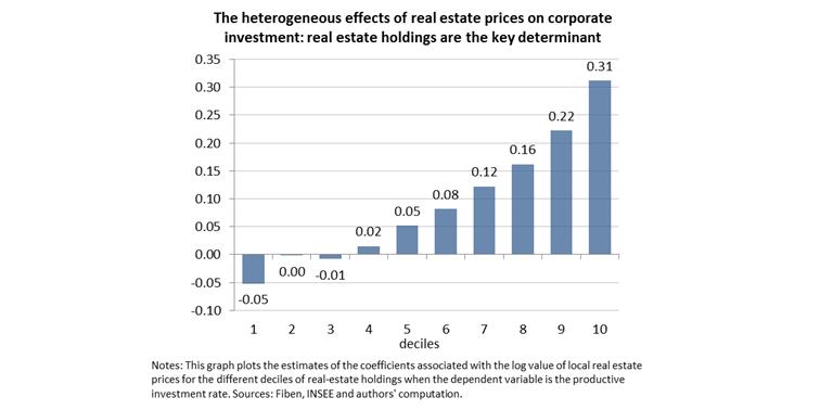 investir dans l'immobilier via une holding