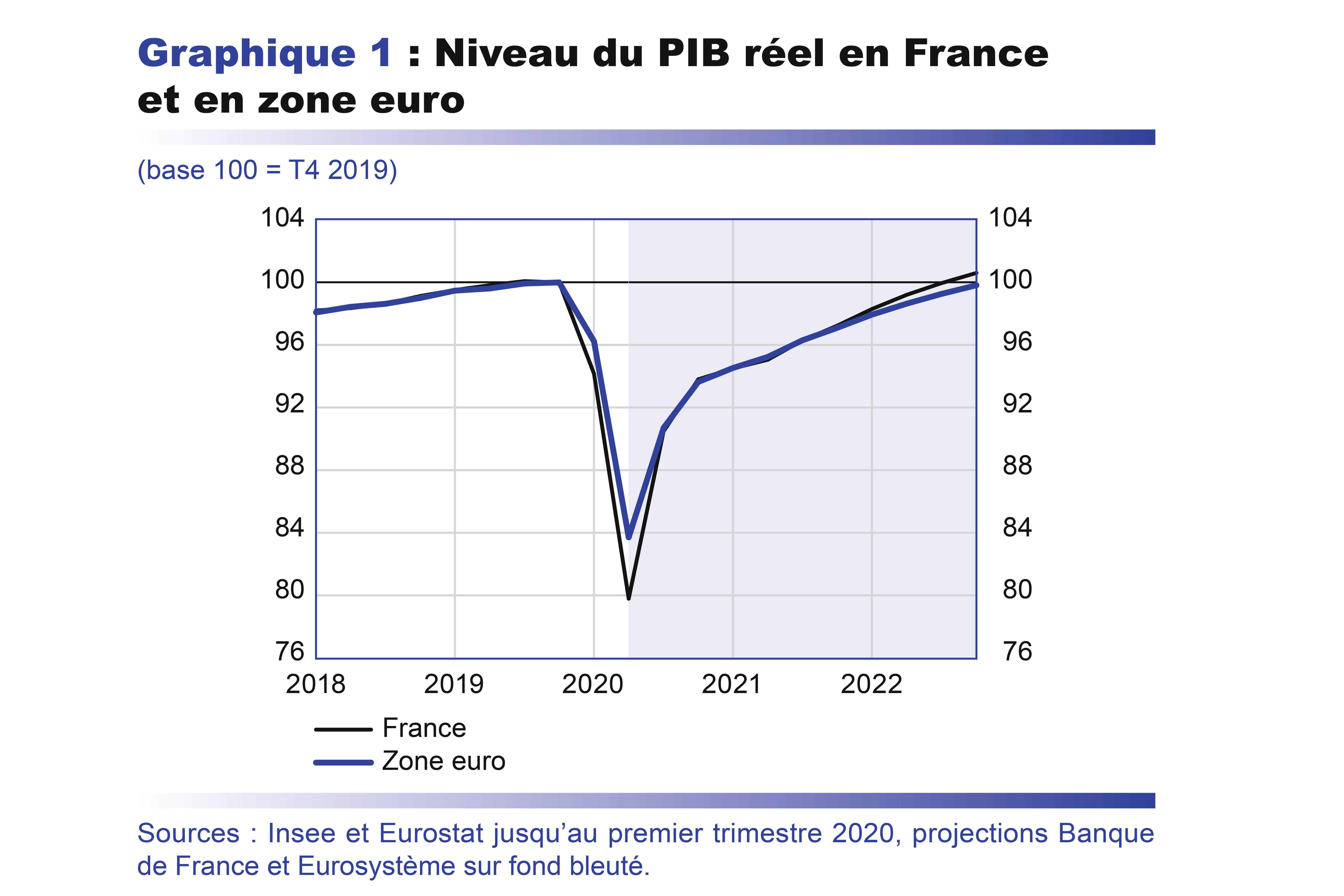Projections Macroeconomiques Juin 2020 Banque De France