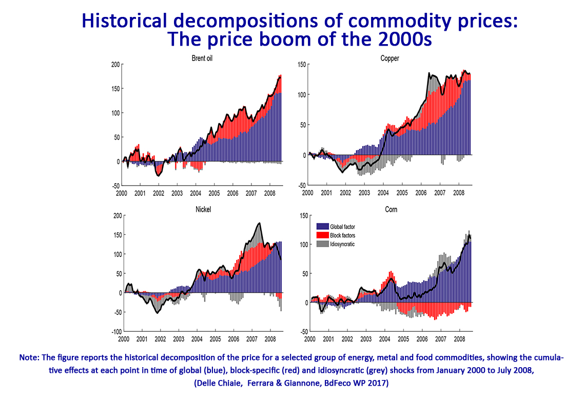 Common Factors of Commodity Prices | Banque de France