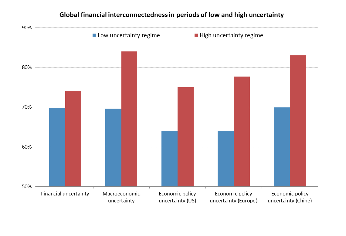 Global financial interconnectedness: A Non-Linear Assessment