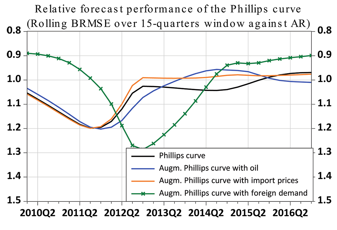 Chart: Relative forecast performance of the Phillips curve