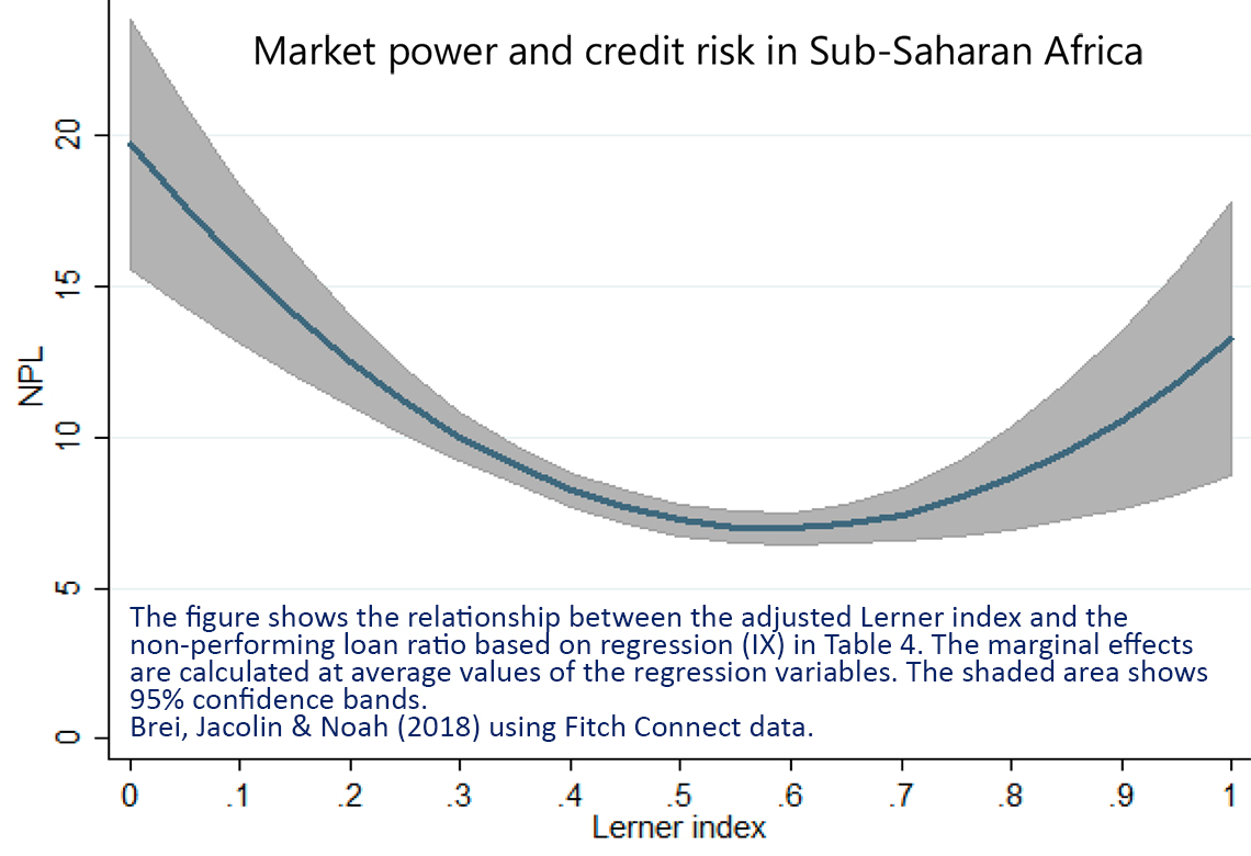 Chart: Market power and credit risk in Sub-Saharan Africa