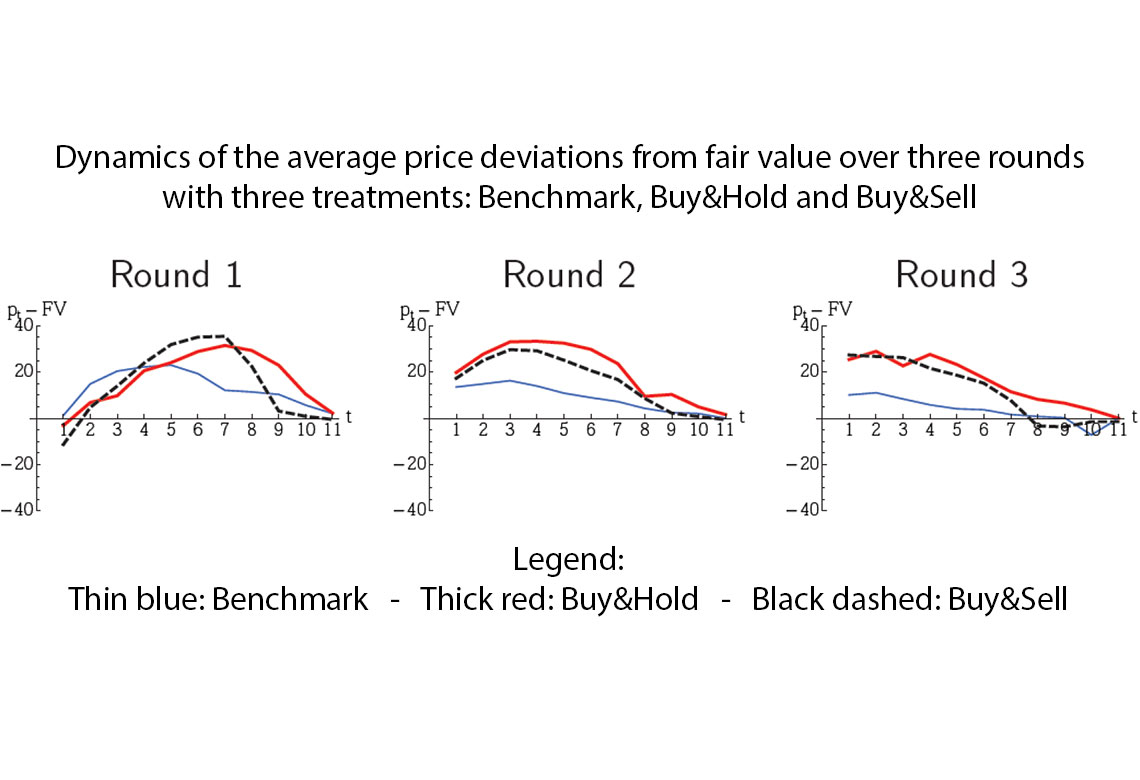 Graphique : Dynamics of the average price deviations from fair value over three rounds with three treatments: benchmark, Buy&Hold and Buy&Sell