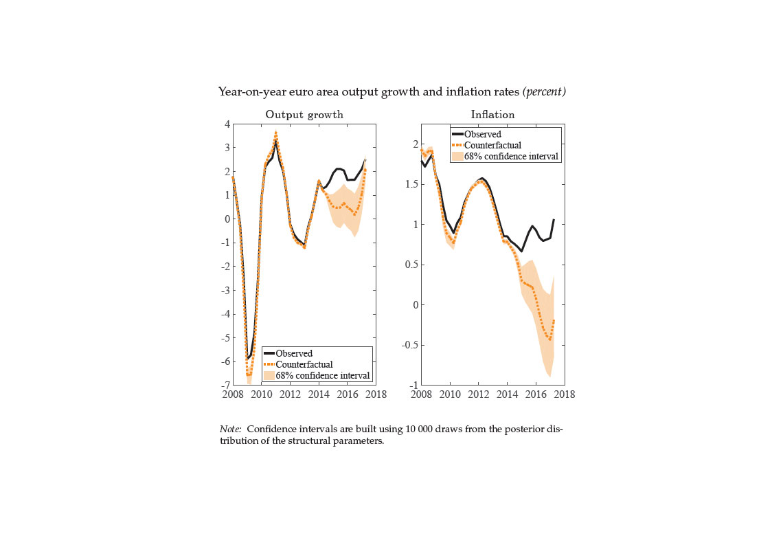 Year-on-year euro area output growth  and inflation rates