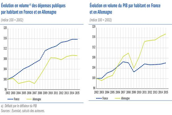 L Ecart De Depenses Publiques Entre La France Et L Allemagne