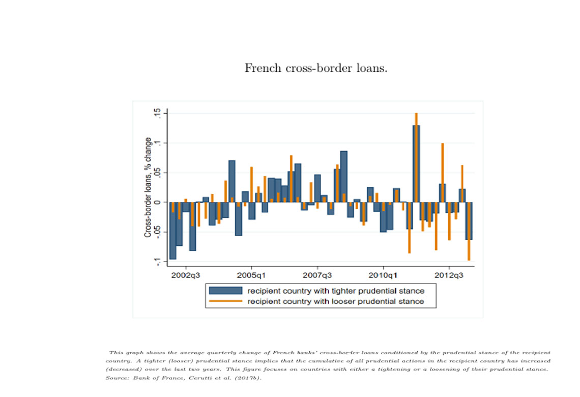 Préstamos transfronterizos franceses 2002-2012 gráfico
