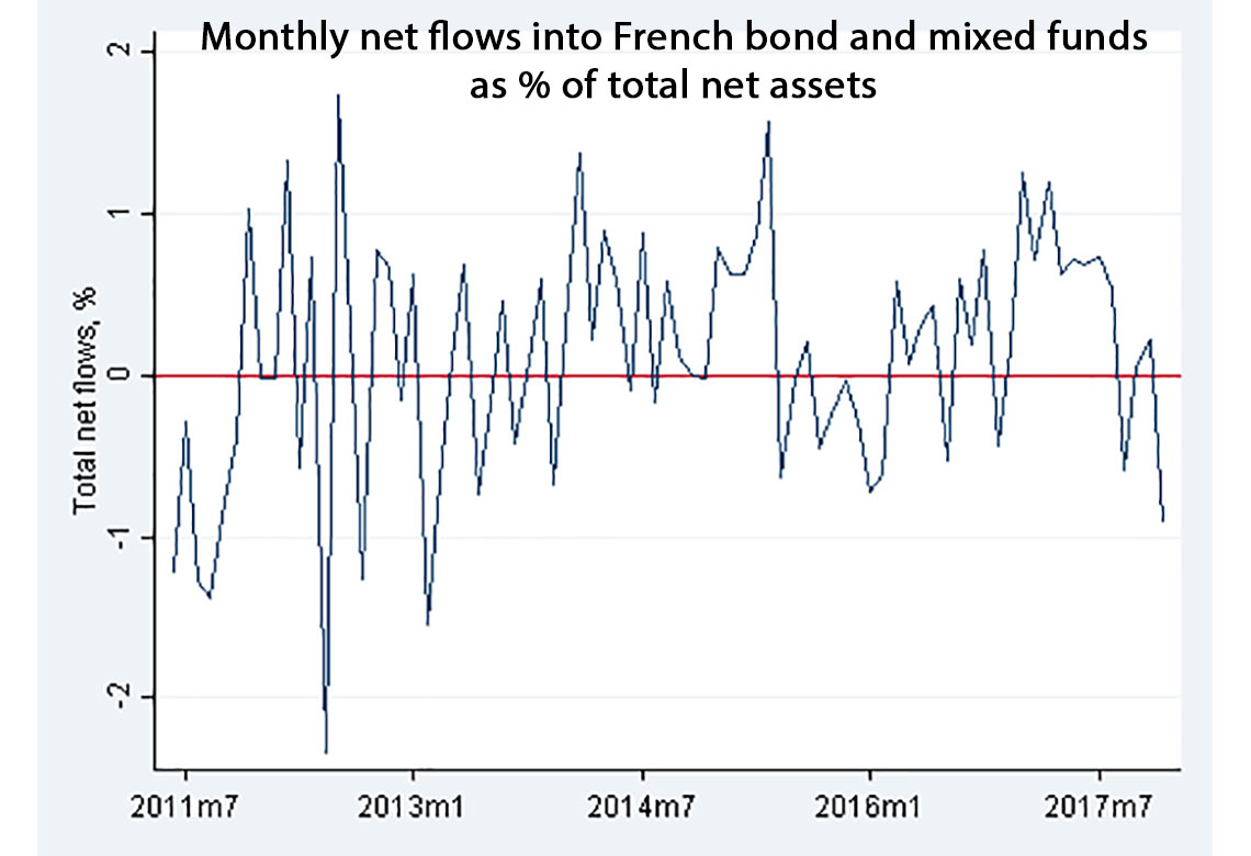 Visuel - Price effect of mutual fund flows on the corporate bond market.